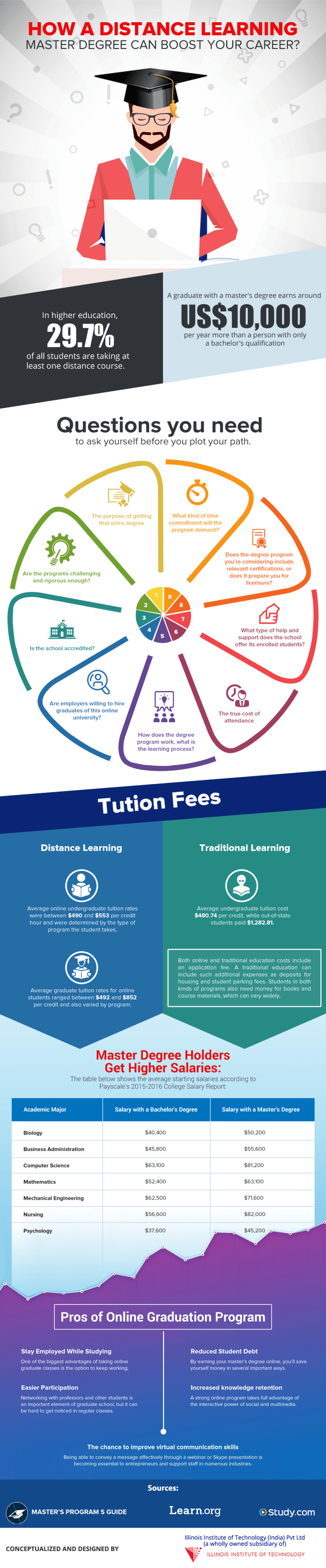 How A Distance Learning Master Degree Can Boost Your Career Infographic