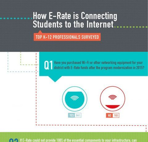 How E-Rate is Connecting Students to the Internet Infographic