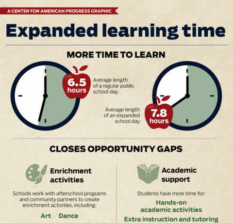 officiell butik skor för billiga bäst billig Expanded Learning Time Infographic Archives - e-Learning Infographics