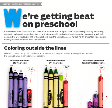 How Far Behind Are We On Preschool Infographic