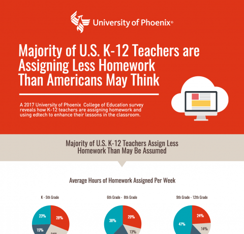 How K12 Teachers Use Technology and Assign Homework Infographic