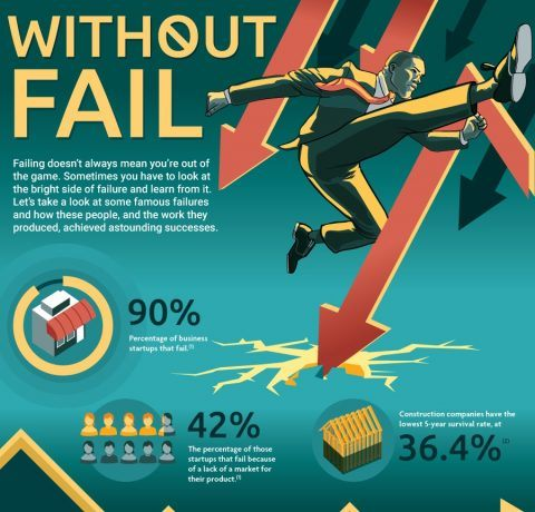 How Learning From Mistakes Can Lead to Success Infographic