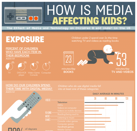 How Media Affects Children Infographic