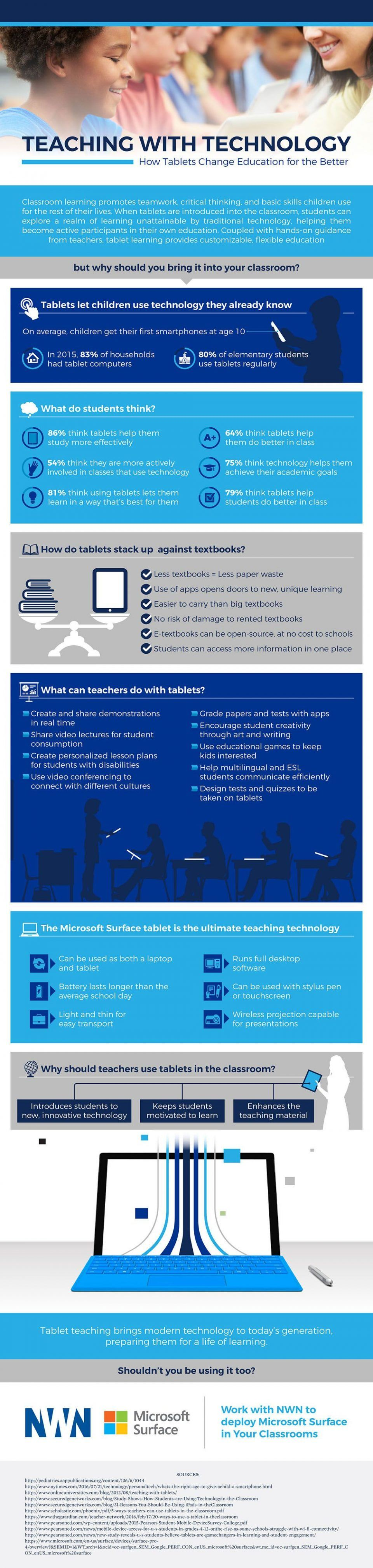How Tablets Change Education For the Better Infographic
