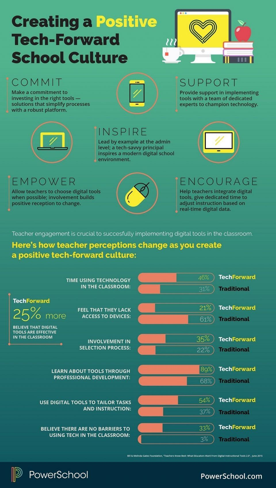 How Teacher Perceptions Differ in Tech-Forward Schools Infographic