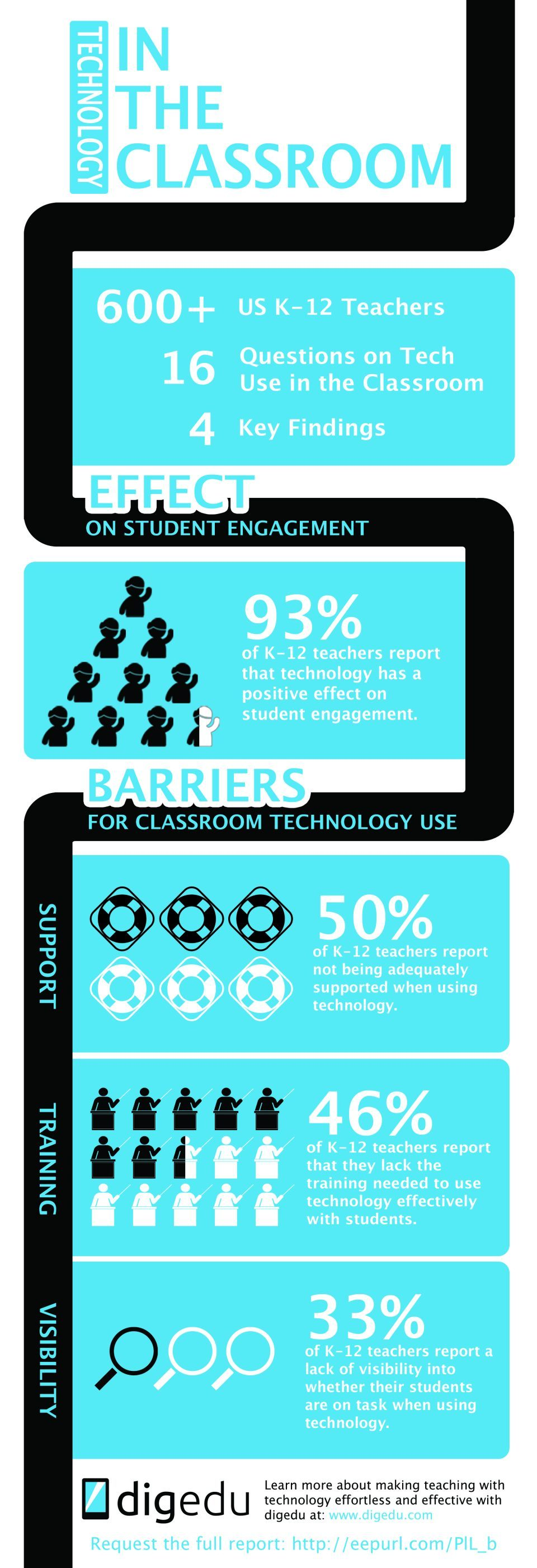 How Educational Technology is Being Used in the Classroom Infographic