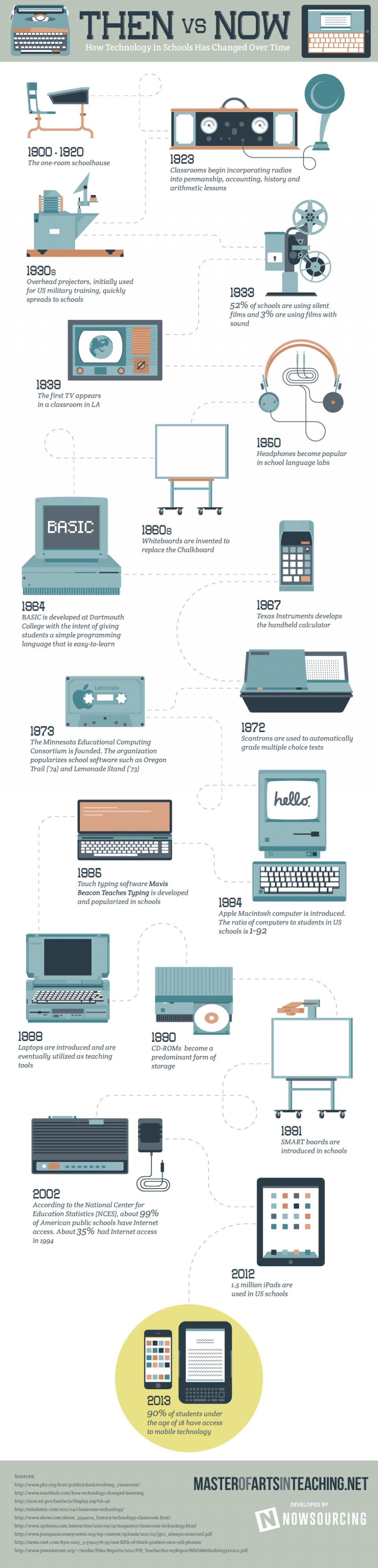 technology timeline educational schools infographic changed infographics learning