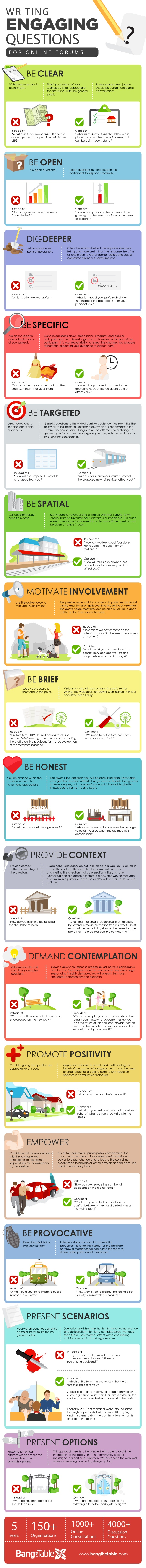 How To Write Engaging Questions for Online Forums Infographic