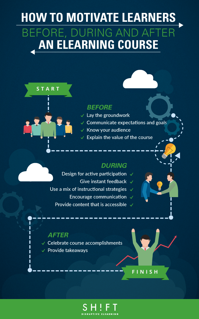 How To Motivate Learners Before, During and After an eLearning Course Infographic