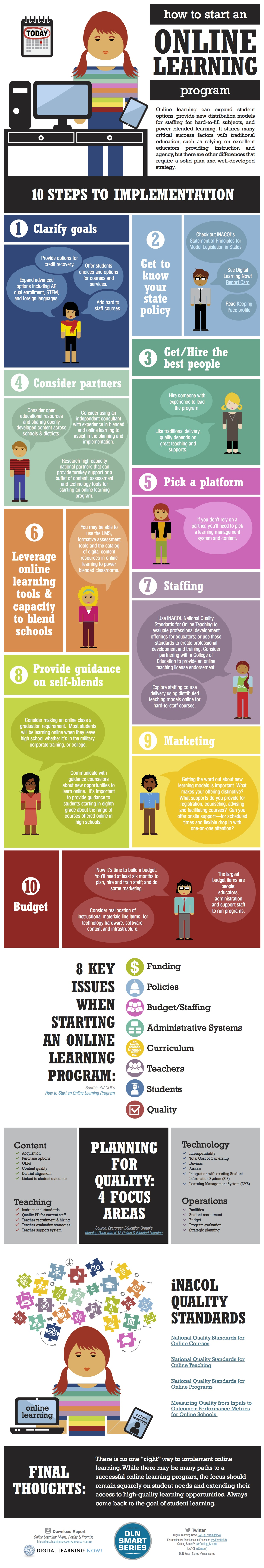 How To Start An Online Program Infographic