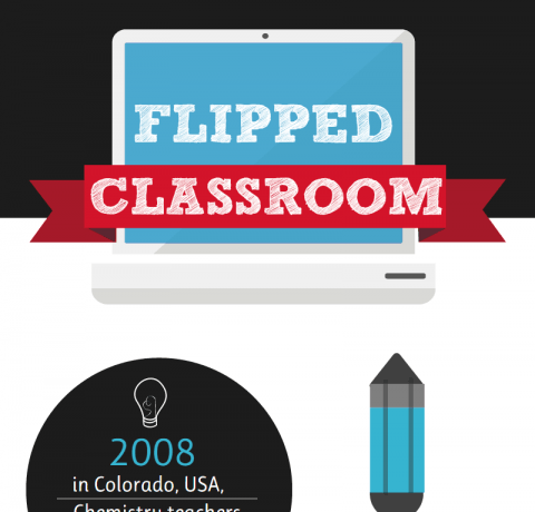 How a Flipped Classroom Works Infographic