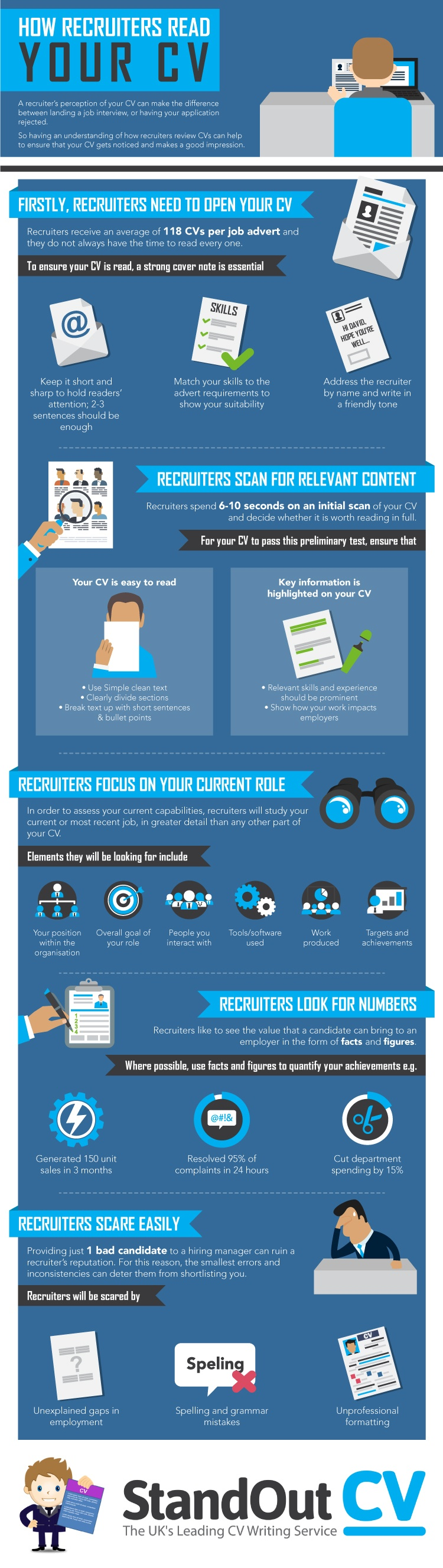 How Recruiters Read Your CV Infographic