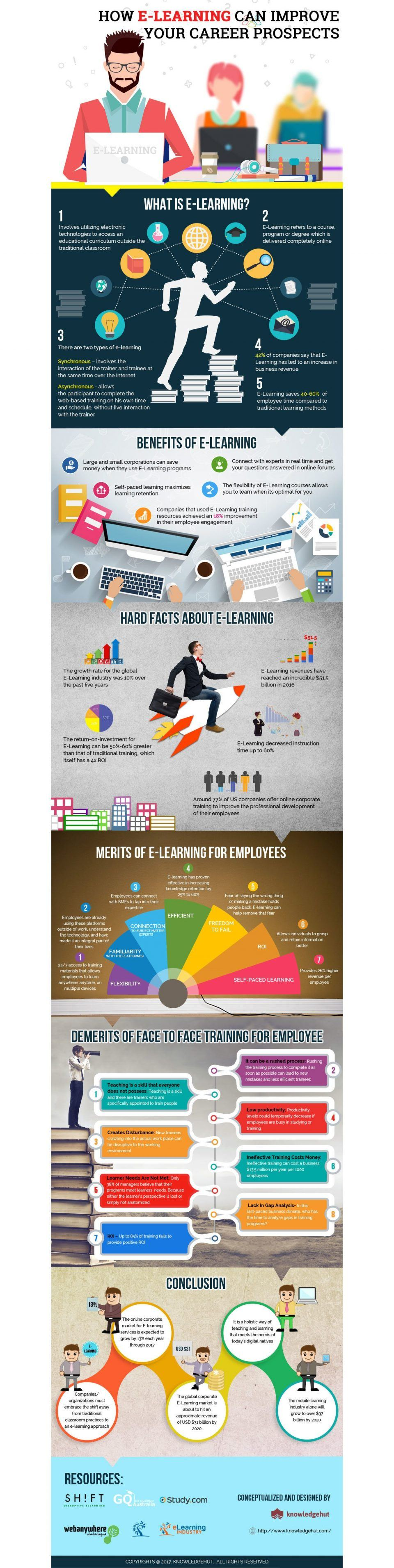 How eLearning Can Help Improve Your Career Prospects Infographic