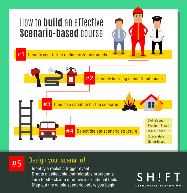 How to Build an Effective Scenario-Based Course Infographic