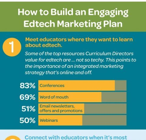 How to Build an Engaging Edtech Marketing Plan Infographic