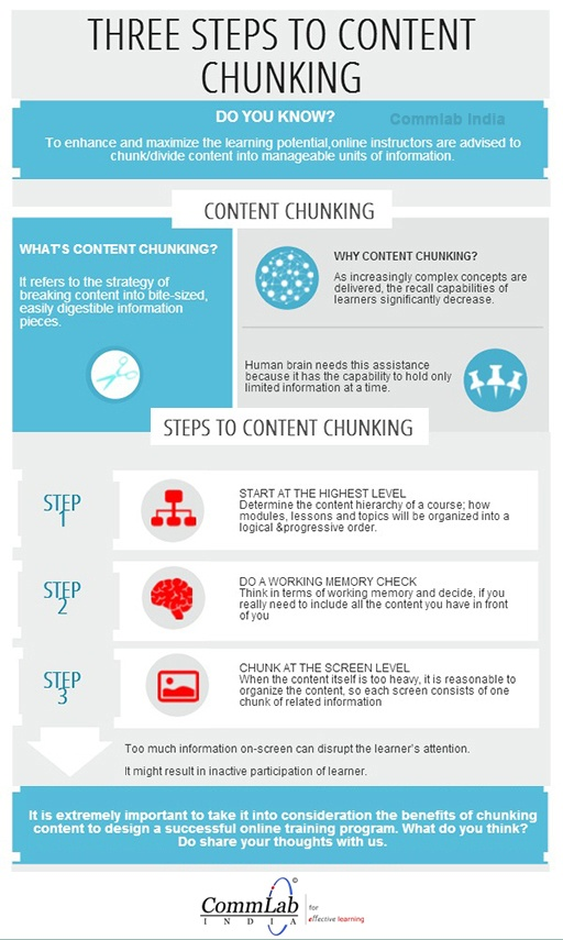 How to Chunk Content for eLearning Infographic