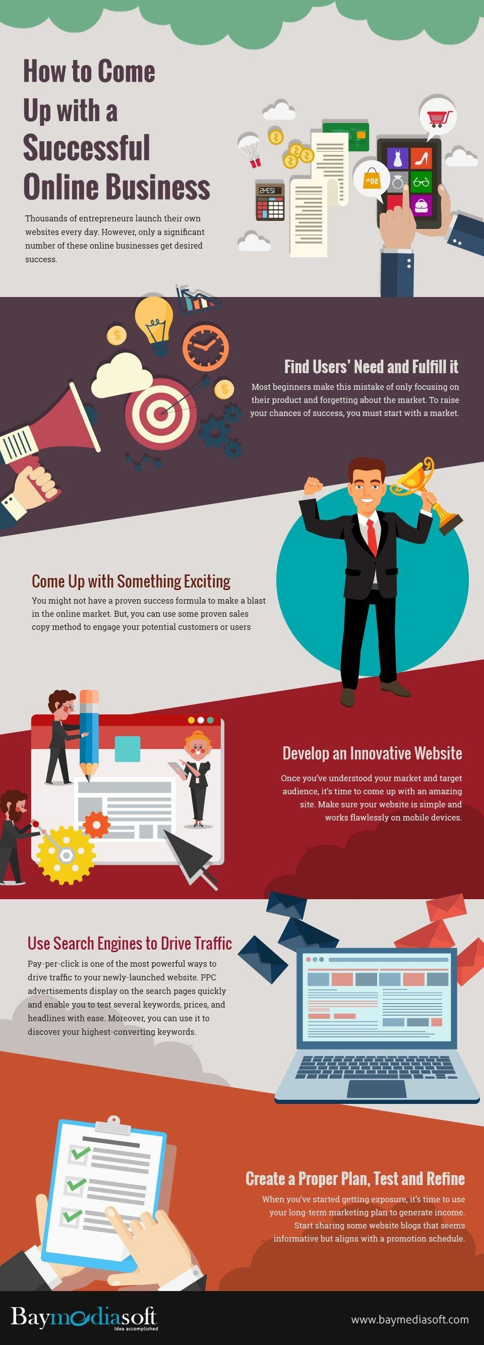 How To Come Up With A Successful Online Business Infographic