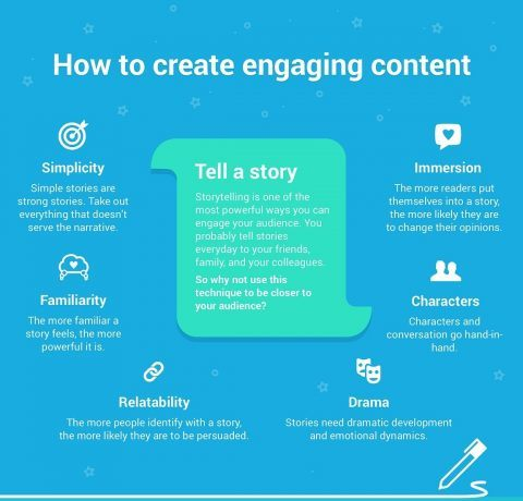 How to Create Engaging Content Infographic