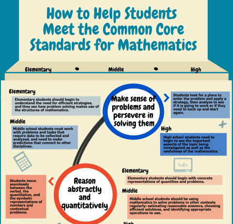 Common Core State Standards for Mathematics Infographic Archives - e