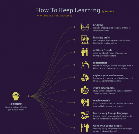 How to Keep Learning Infographic