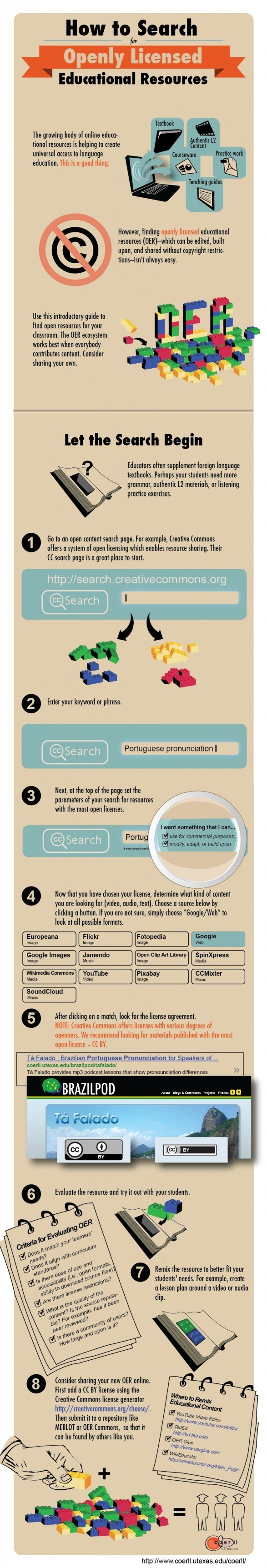 How to Search for Open Educational Resources Infographic