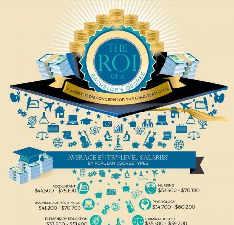 The ROI of a Bachelor's Degree Infographic