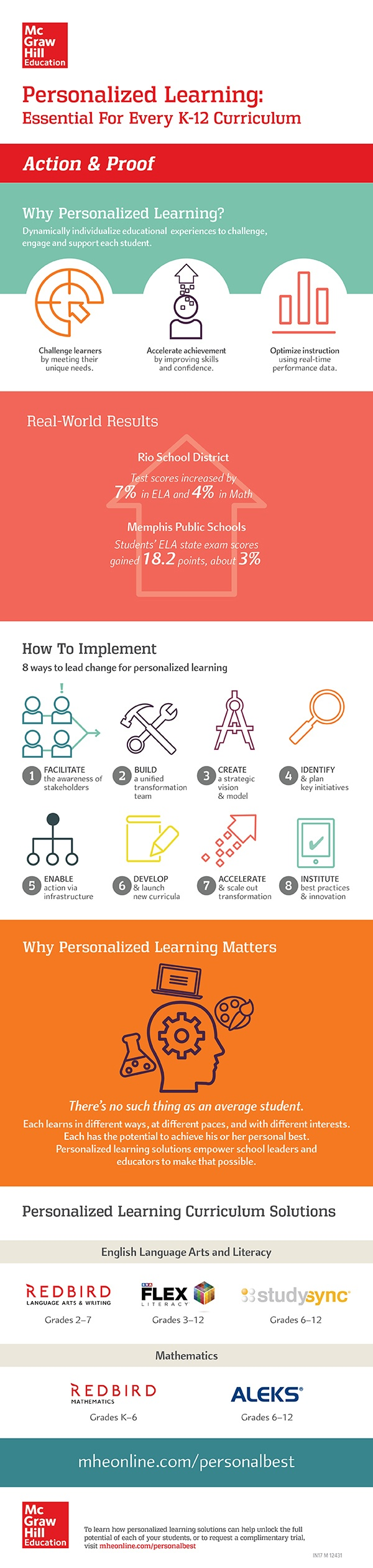 Personalized Learning: Action and Proof Infographic