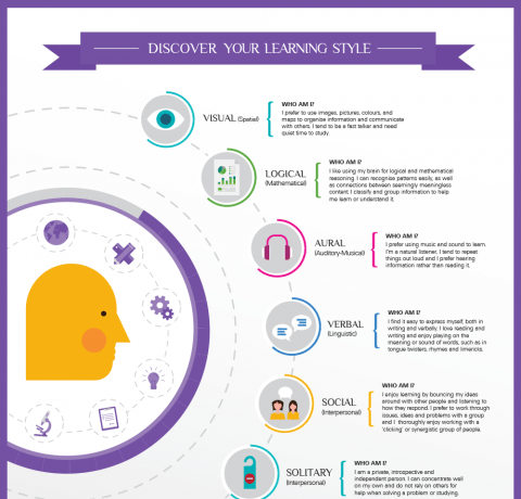 What's Your Learning Style Infographic