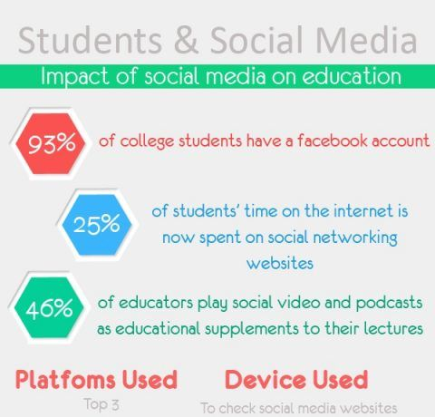 Social Media In Education Infographic Archives - e-Learning