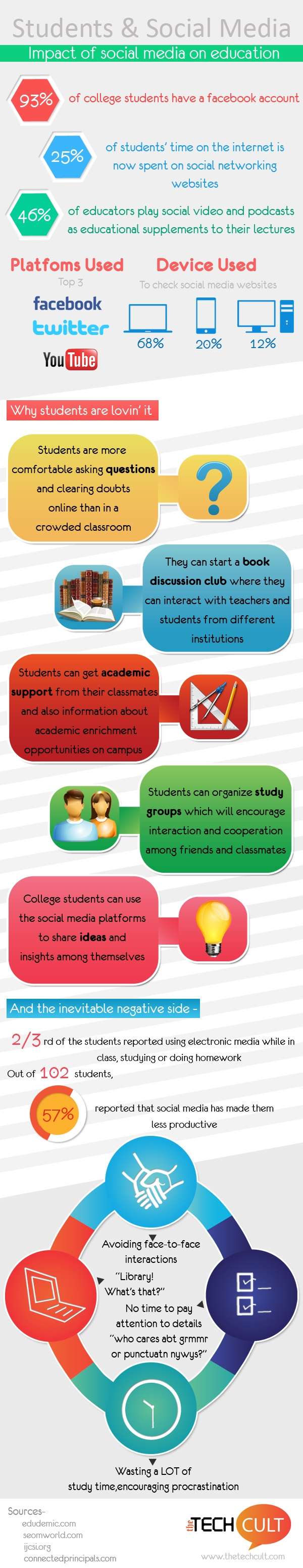 Impact Of Social Media In Education Infographic