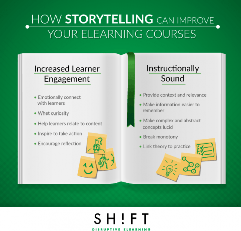 Improve Your eLearning Courses with Storytelling Infographic