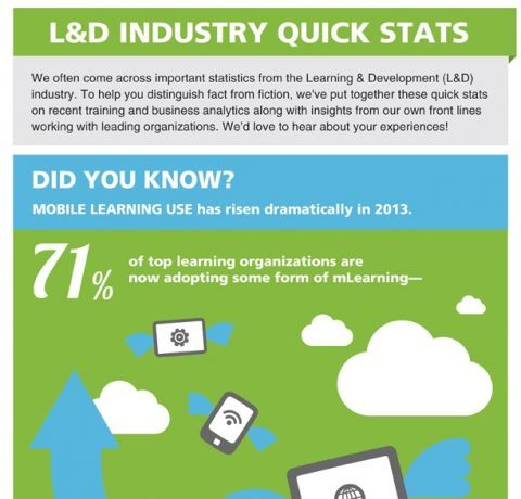 Remarkable Rise in Mobile Learning Usage Infographic
