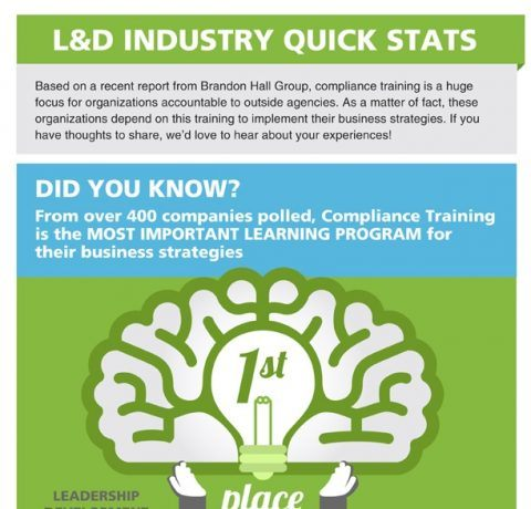 Critical Need for Compliance Training Infographic - e-Learning