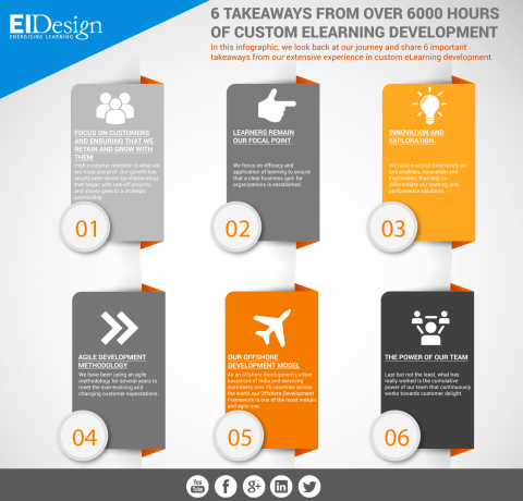 6 Takeaways From Over 6000 Hours Of Custom eLearning Development Infographic