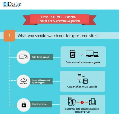 Flash To HTML5 Essential Toolkit Infographic