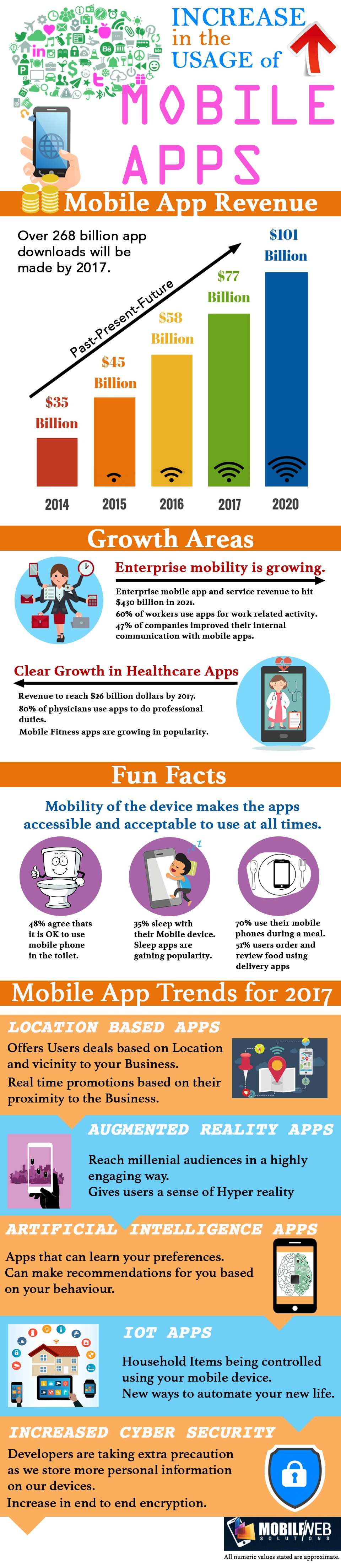 Creative Mobile App Development - Mobile And Web Solutions Infographic