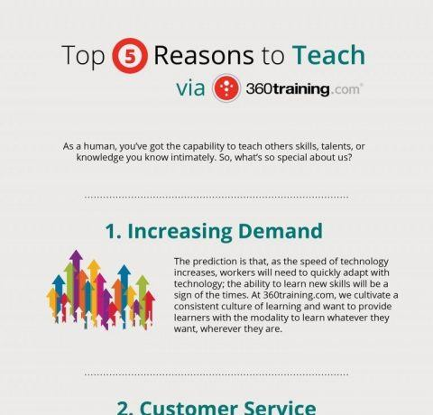 Top 5 Reasons to Teach Online Infographic