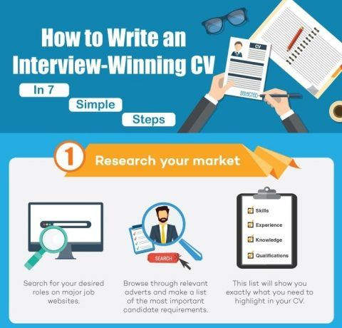 How to Write an Interview Winning CV Infographic