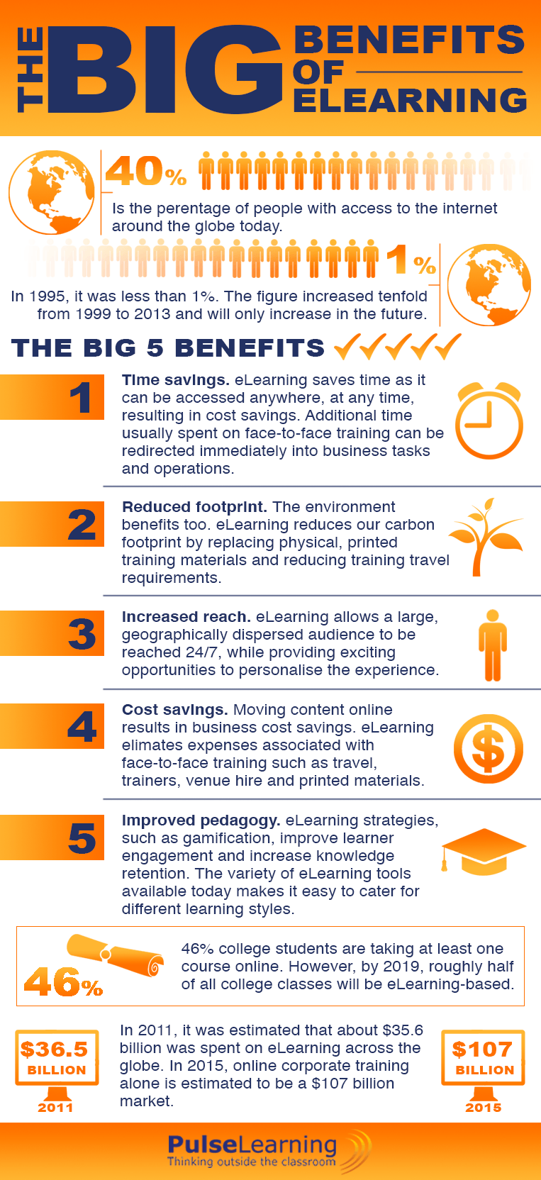 The Big Benefits of eLearning Infographic