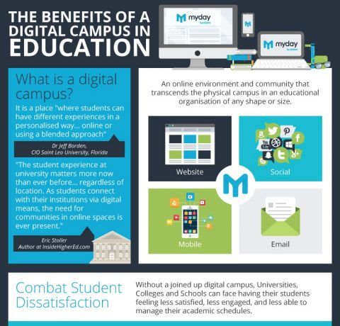 The Benefits of a Digital Campus in Education Infographic