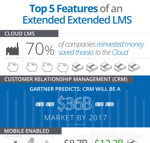 Top 5 Features of an Extended Enterprise LMS Infographic