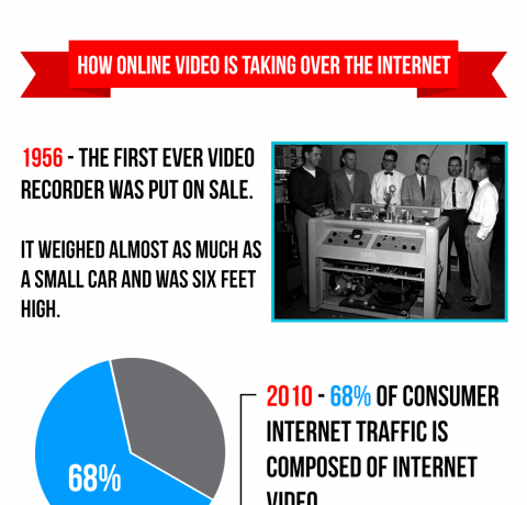 Online Video Is Taking Over The Internet Infographic