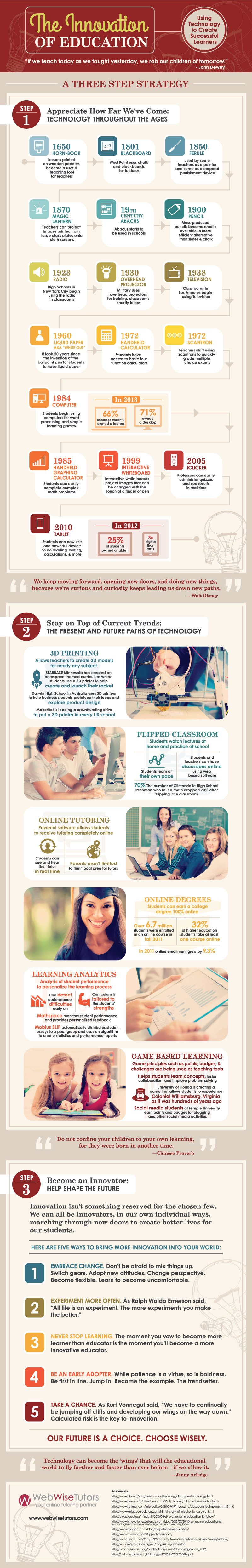 Innovation of Education Infographic