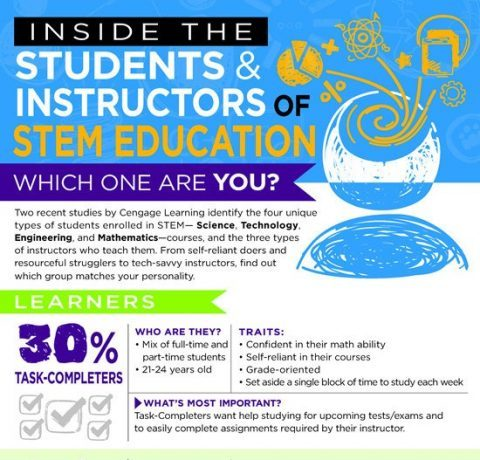 Inside the Students and Instructors of STEM Education Infographic
