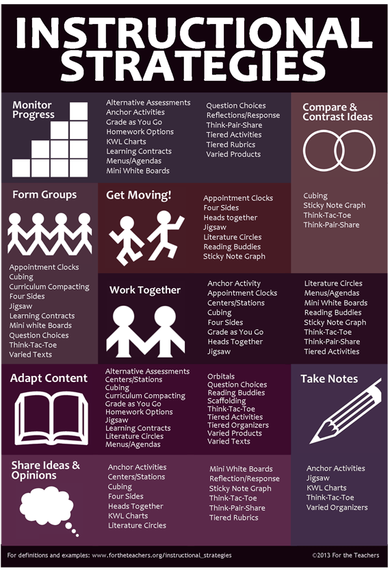 Teachers' Instructional Strategies Infographic