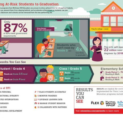 Getting At-Risk Students to Graduation Infographic - e-Learning