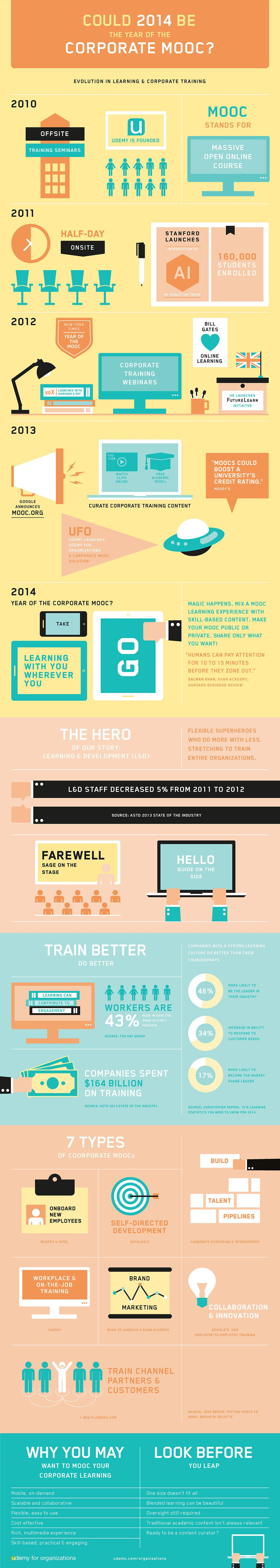 Is 2014 the Year of the Corporate MOOC? Infographic