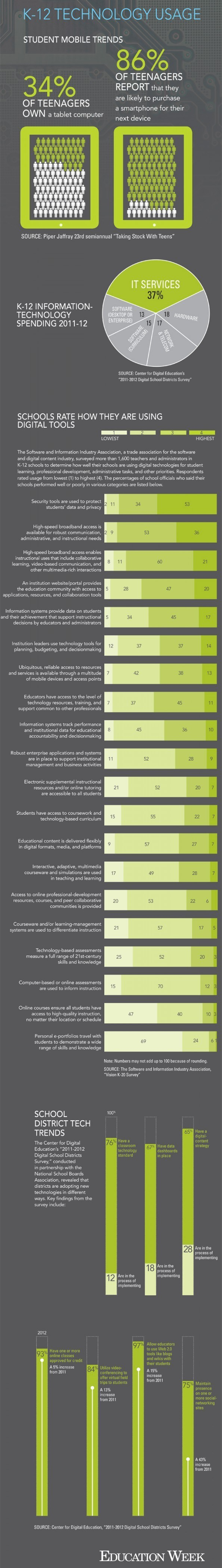 K12 Educational Technology Use Infographic