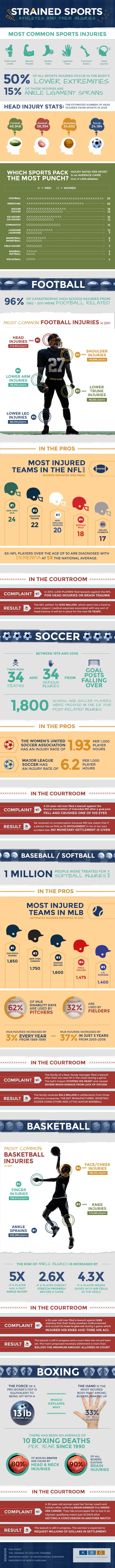 The Most Common Injuries from Sports Infographic