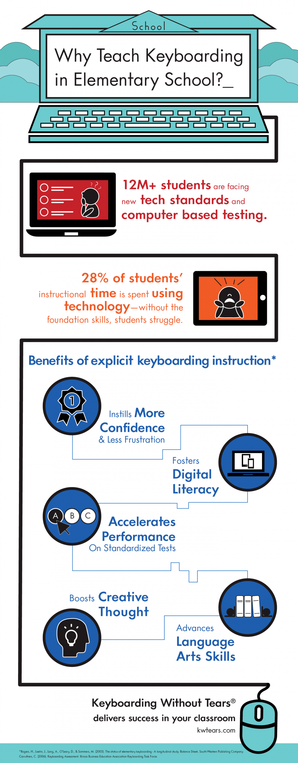 Why Teach Keyboarding in Elementary School Infographic